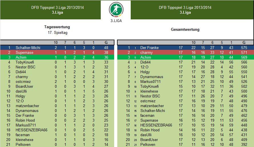 Auswertung 17.Spieltag.3.Liga.jpg