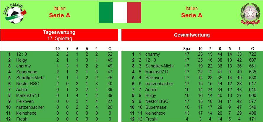 Auswertung 17.Spieltag Italien.jpg