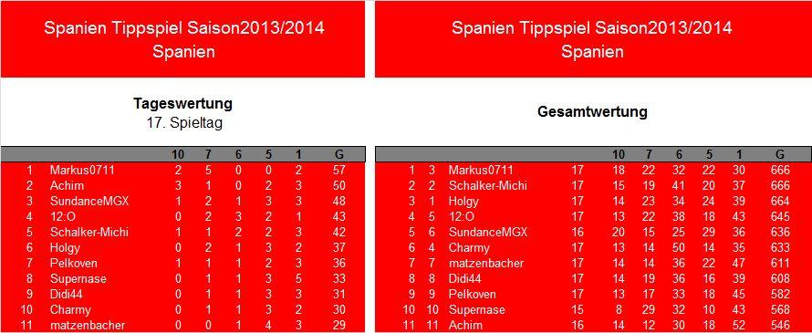 Auswertung 17.Spieltag.Spanien.jpg