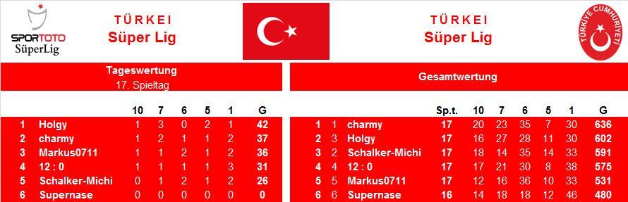 Auswertung 17.Spieltag Türkei.jpg