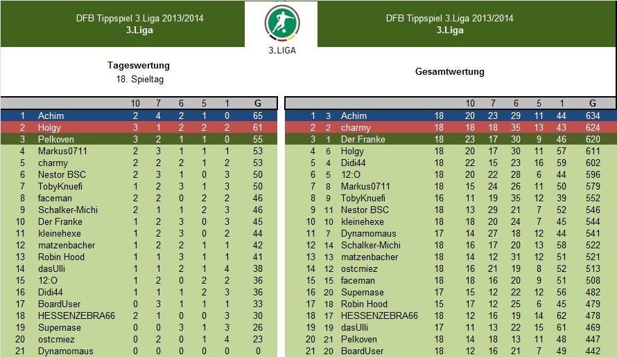 Auswertung 18.Spieltag.3.Liga.jpg