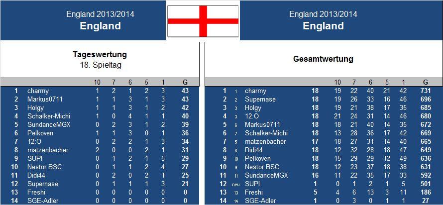 Auswertung 18.Spieltag England.jpg