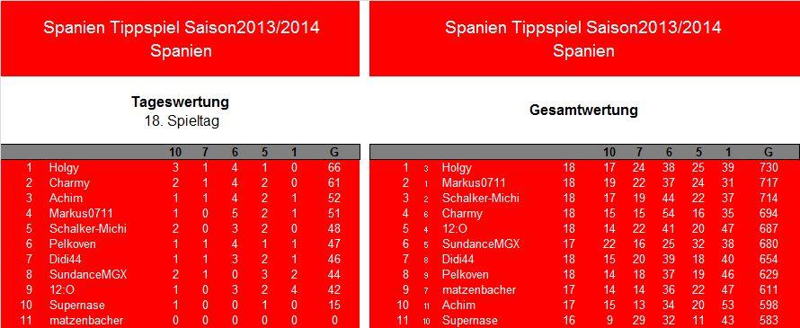 Auswertung 18.Spieltag.Spanien.jpg
