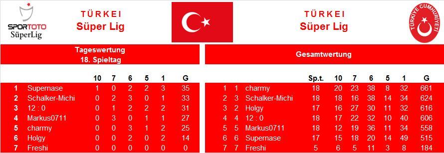 Auswertung 18.Spieltag Türkei.jpg