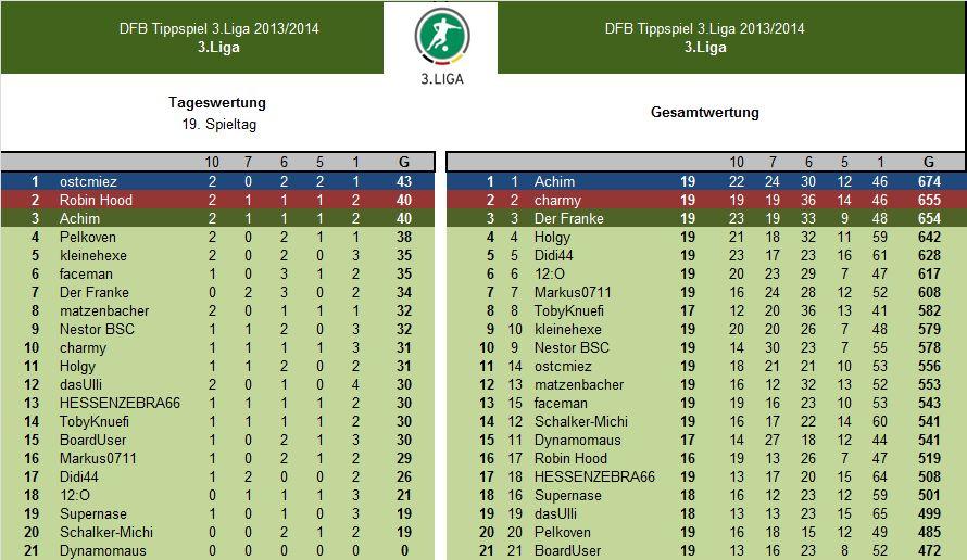 Auswertung 19.Spieltag.3.Liga.jpg