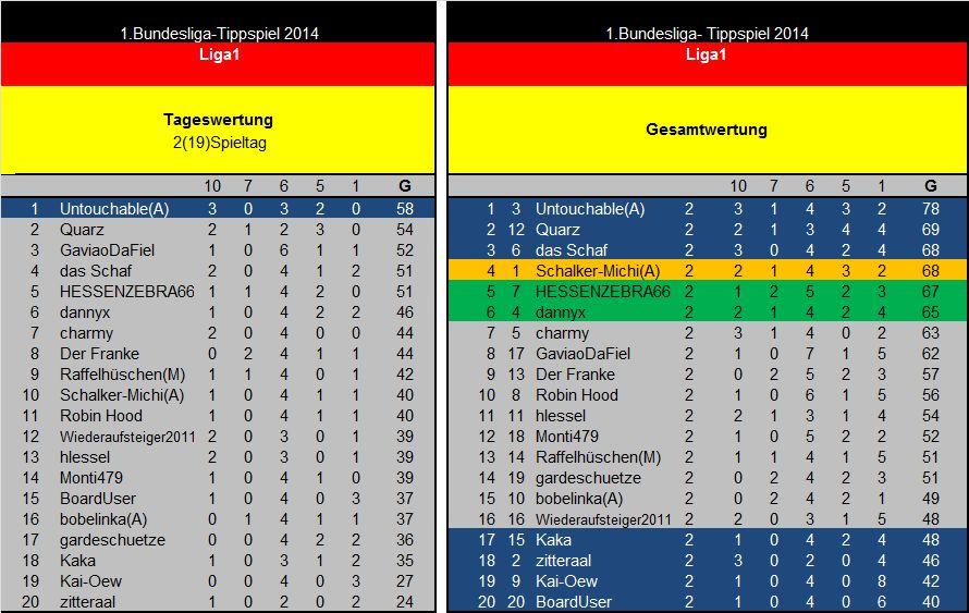 Auswertung 2(19)Spieltag Liga1.jpg