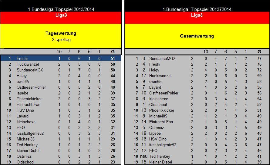 Auswertung 2(19).Spieltag Liga3.jpg