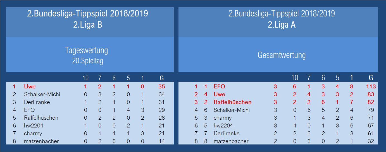 Auswertung 2.Liga 20.Spieltag.jpg