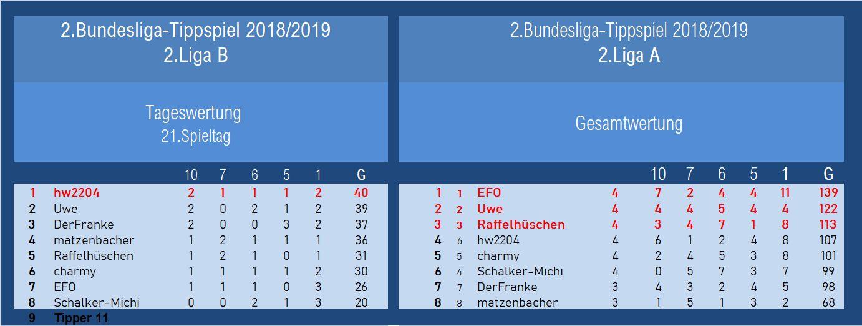 Auswertung 2.Liga 21.Spieltag.jpg