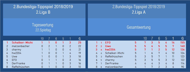 Auswertung 2.Liga 22.Spieltag.jpg