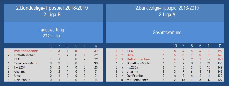 Auswertung 2.Liga 23.Spieltag.jpg