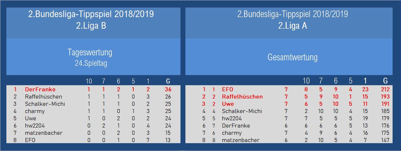Auswertung 2.Liga 24.Spieltag.jpg