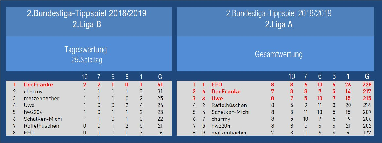 Auswertung 2.Liga 25.Spieltag.jpg