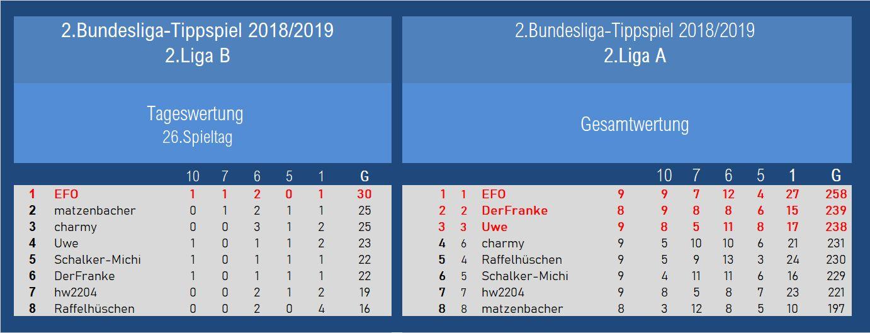 Auswertung 2.Liga 26.Spieltag.jpg