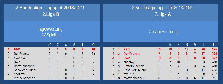 Auswertung 2.Liga 27.Spieltag.jpg