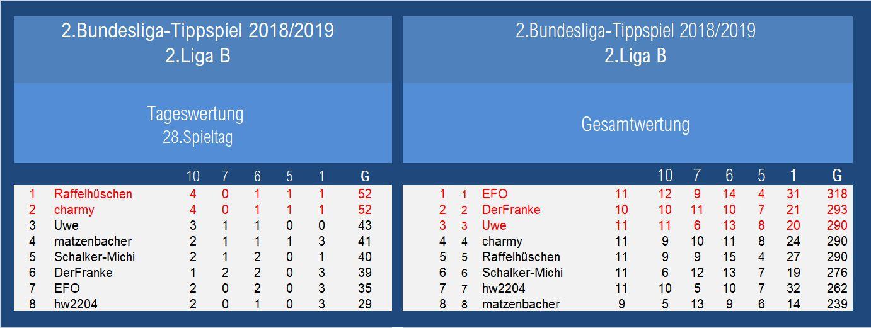 Auswertung 2.Liga 28.Spieltag.jpg