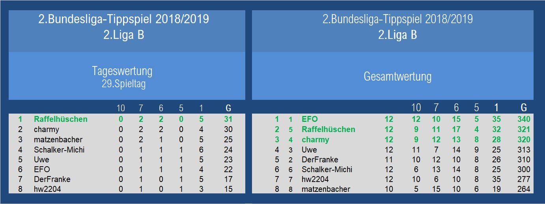 Auswertung 2.Liga 29.Spieltag.jpg