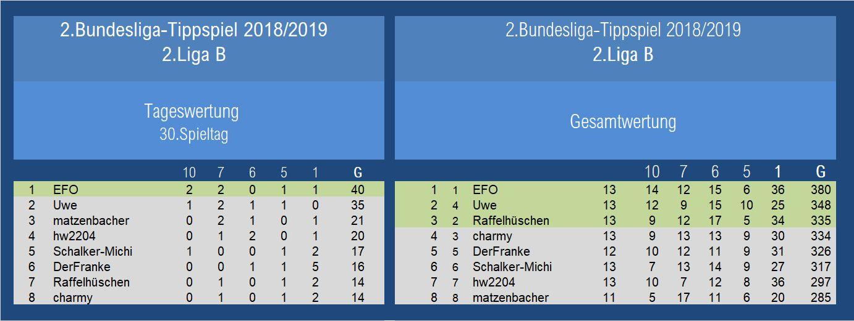 Auswertung 2.Liga 30.Spieltag.jpg