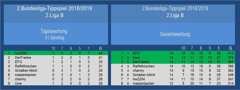 Auswertung 2.Liga 31.Spieltag.jpg