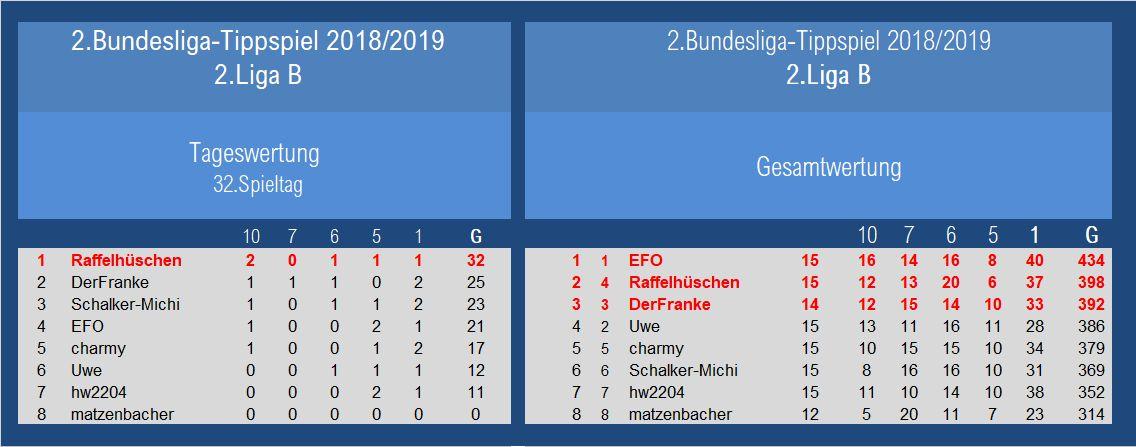 Auswertung 2.Liga 32.Spieltag.jpg