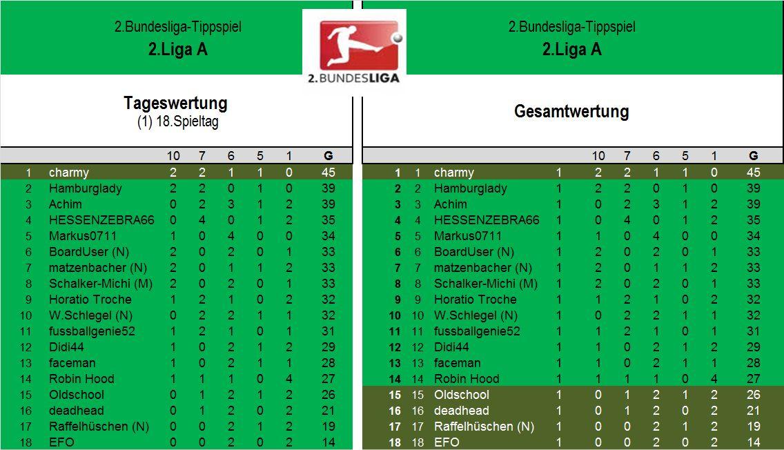 Auswertung 2.Liga A (1)18.Spieltag.jpg