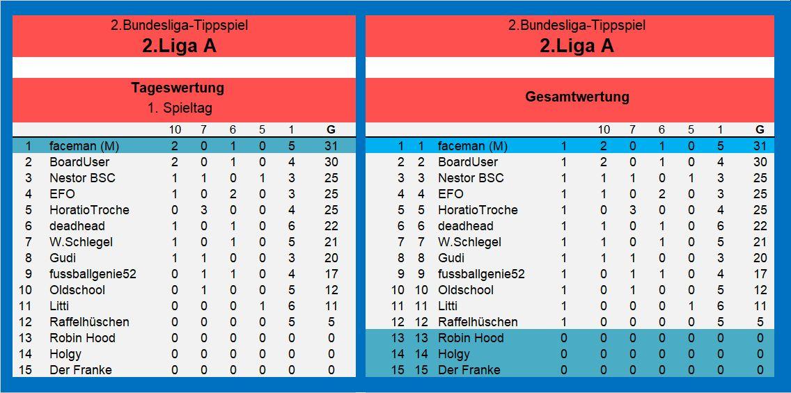 Auswertung 2.Liga A 1.Spieltag.jpg