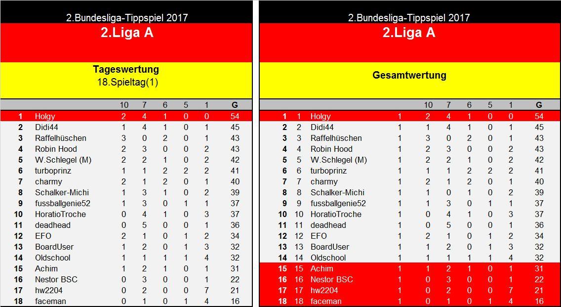 Auswertung 2.Liga A 18.Spieltag..jpg