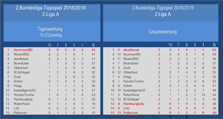 Auswertung 2.Liga A 19.Spieltag.jpg
