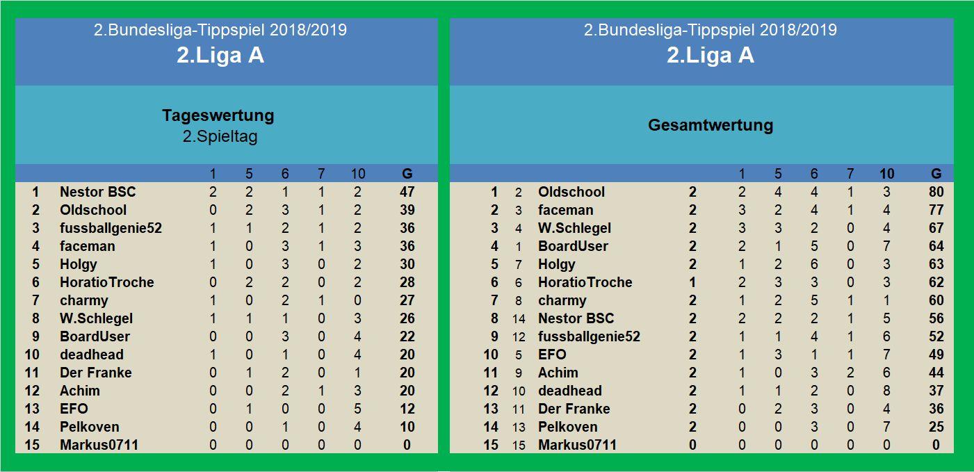 Auswertung 2.Liga A 2.Spieltag.jpg