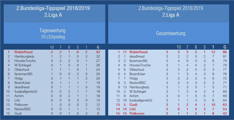 Auswertung 2.Liga A 20.Spieltag.jpg