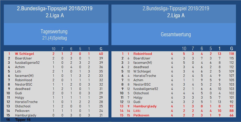 Auswertung 2.Liga A 21.Spieltag.jpg