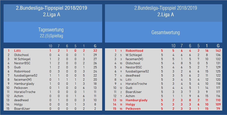 Auswertung 2.Liga A 22.Spieltag.jpg