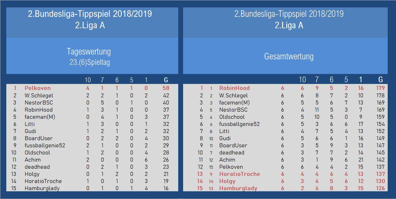 Auswertung 2.Liga A 23.Spieltag.jpg