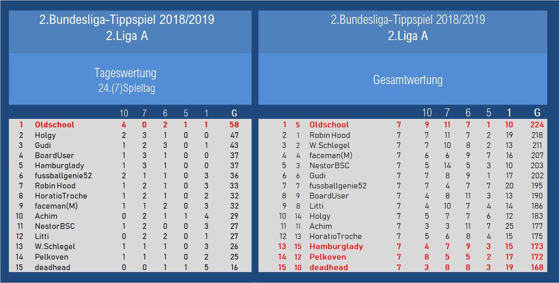 Auswertung 2.Liga A 24.Spieltag.jpg
