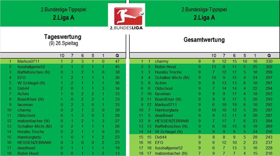 Auswertung 2.Liga A 26.Spieltag.jpg