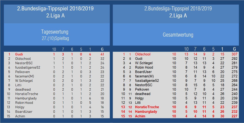 Auswertung 2.Liga A 27.Spieltag.jpg