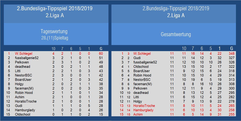 Auswertung 2.Liga A 28.Spieltag.jpg
