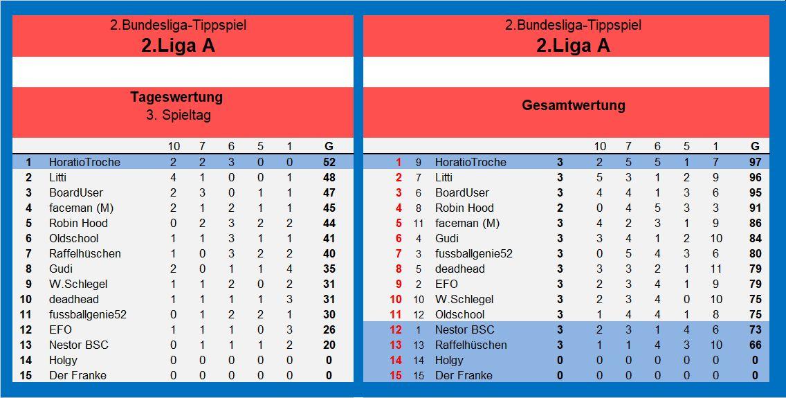 Auswertung 2.Liga A 3.Spieltag.jpg