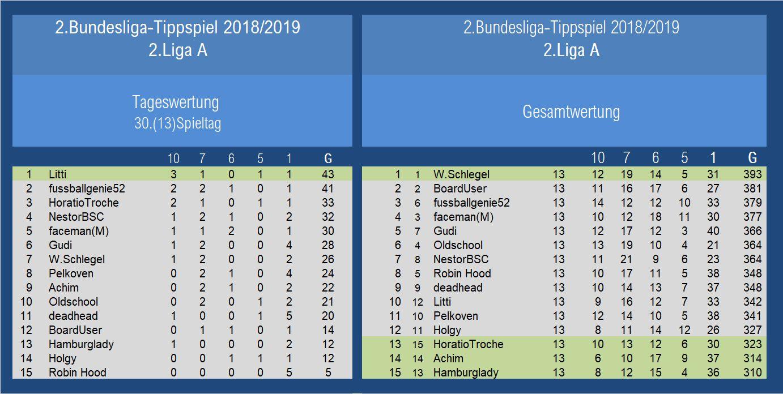 Auswertung 2.Liga A 30.Spieltag.jpg