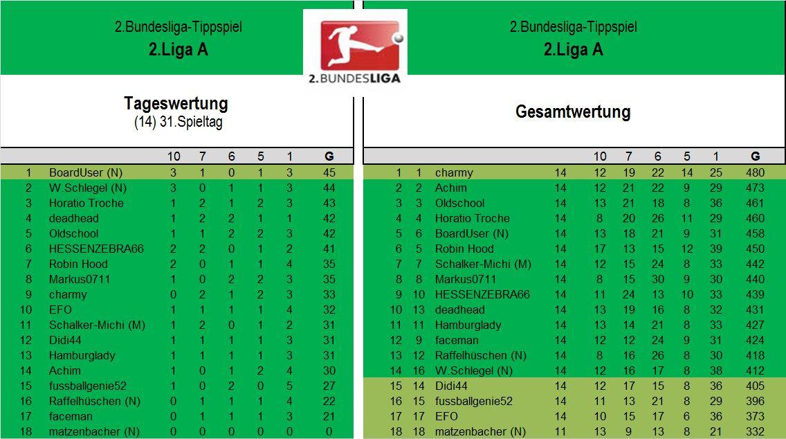 Auswertung 2.Liga A 31.Spieltag.jpg
