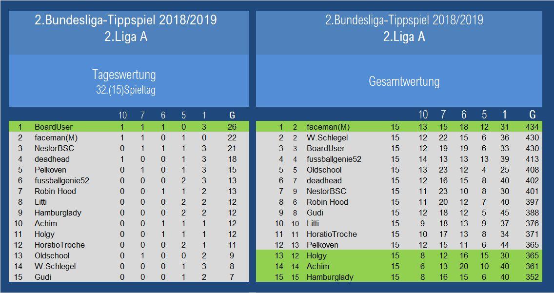 Auswertung 2.Liga A 32Spieltag.jpg