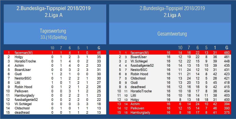 Auswertung 2.Liga A 33.Spieltag.jpg