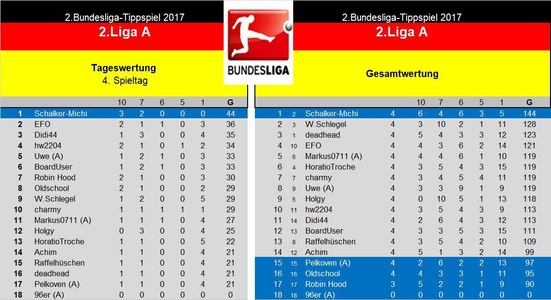 Auswertung 2.Liga A. 4.Spieltag.jpg