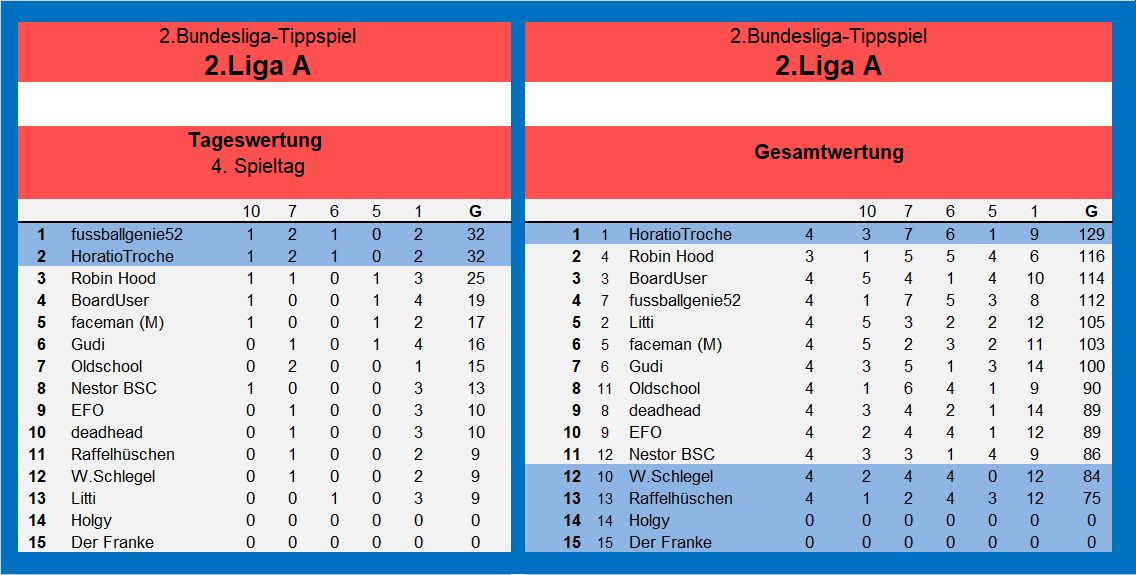 Auswertung 2.Liga A 4.Spieltag.jpg