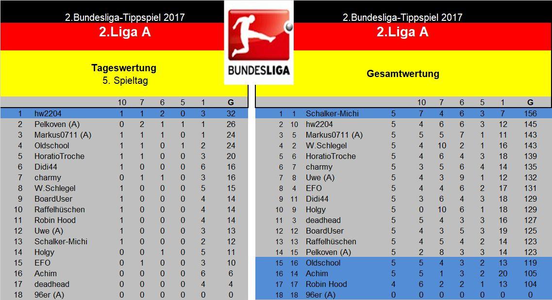 Auswertung 2.Liga A. 5.Spieltag.jpg