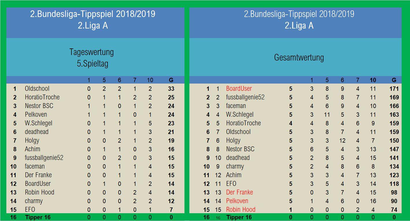 Auswertung 2.Liga A 5.Spieltag.jpg