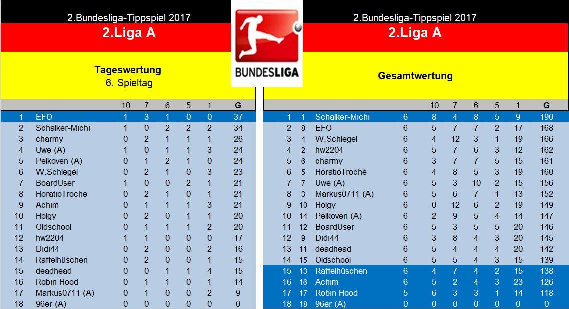 Auswertung 2.Liga A. 6.Spieltag.jpg