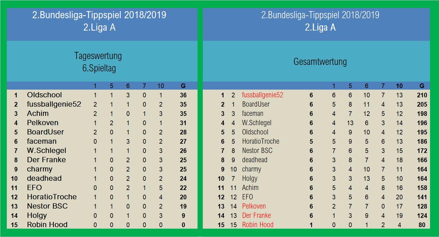 Auswertung 2.Liga A 6.Spieltag.jpg
