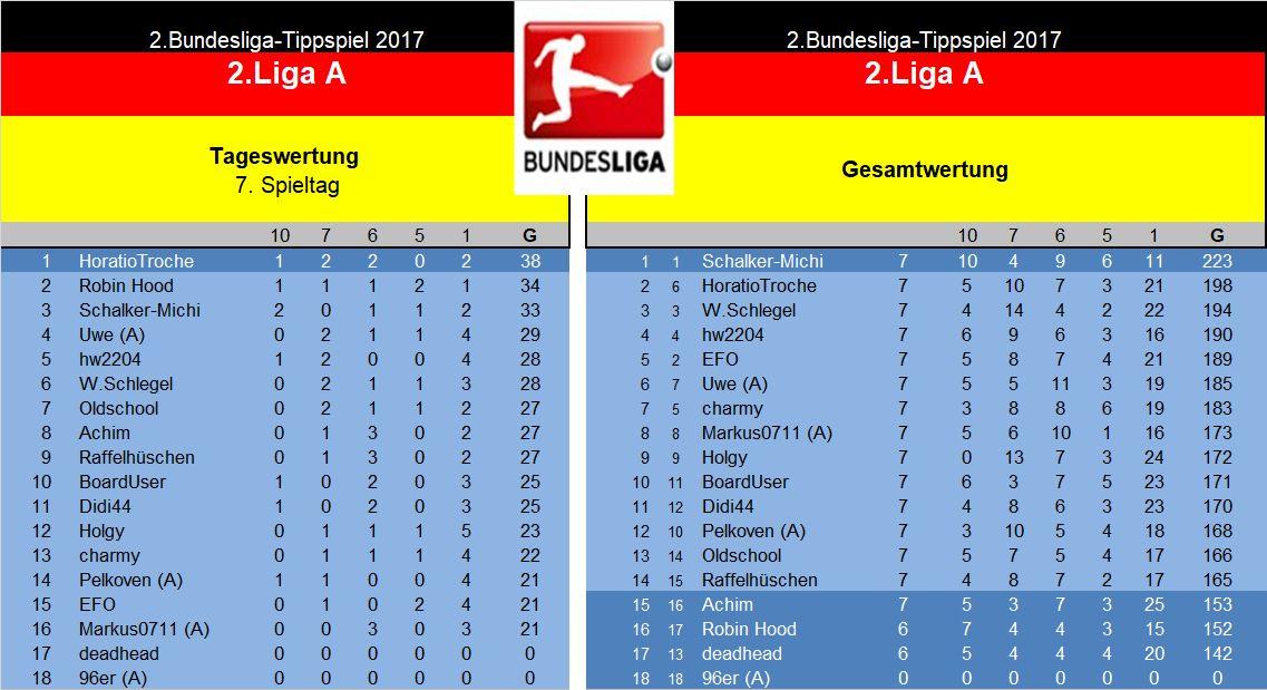 Auswertung 2.Liga A. 7.Spieltag.jpg