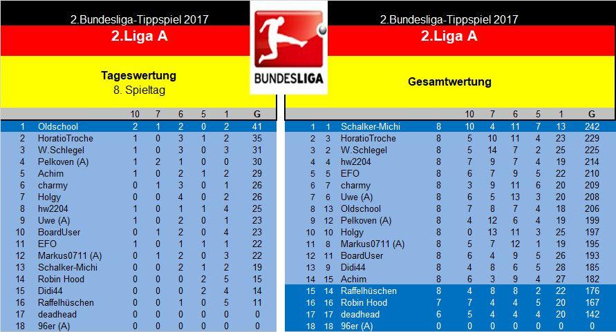 Auswertung 2.Liga A. 8.Spieltag.jpg